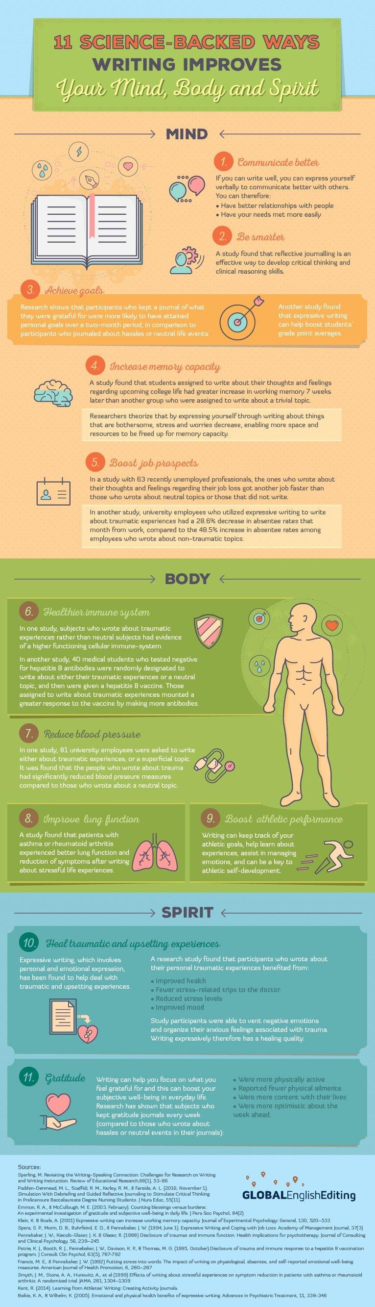 writing benefits infographic